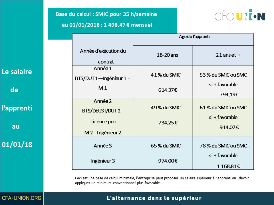 Remuneration Contrat De Professionnalisation 2018